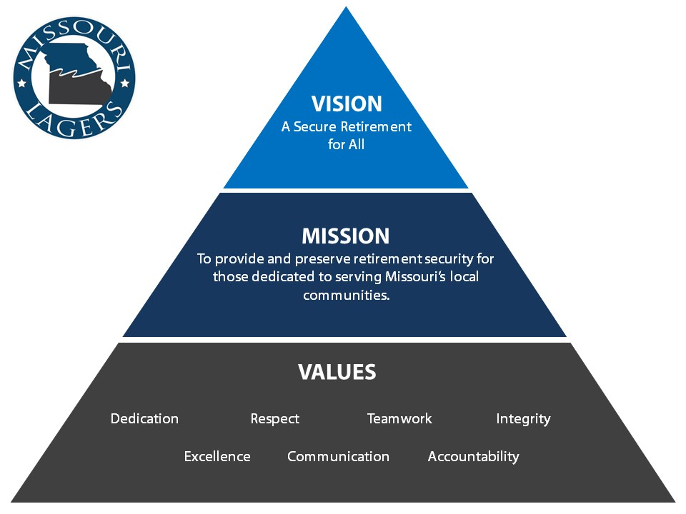 LAGERS Vision, Mission & Values Pyramid