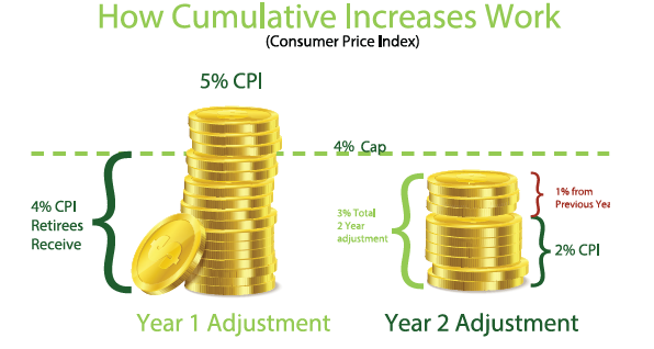 How Cumulative Increases Work